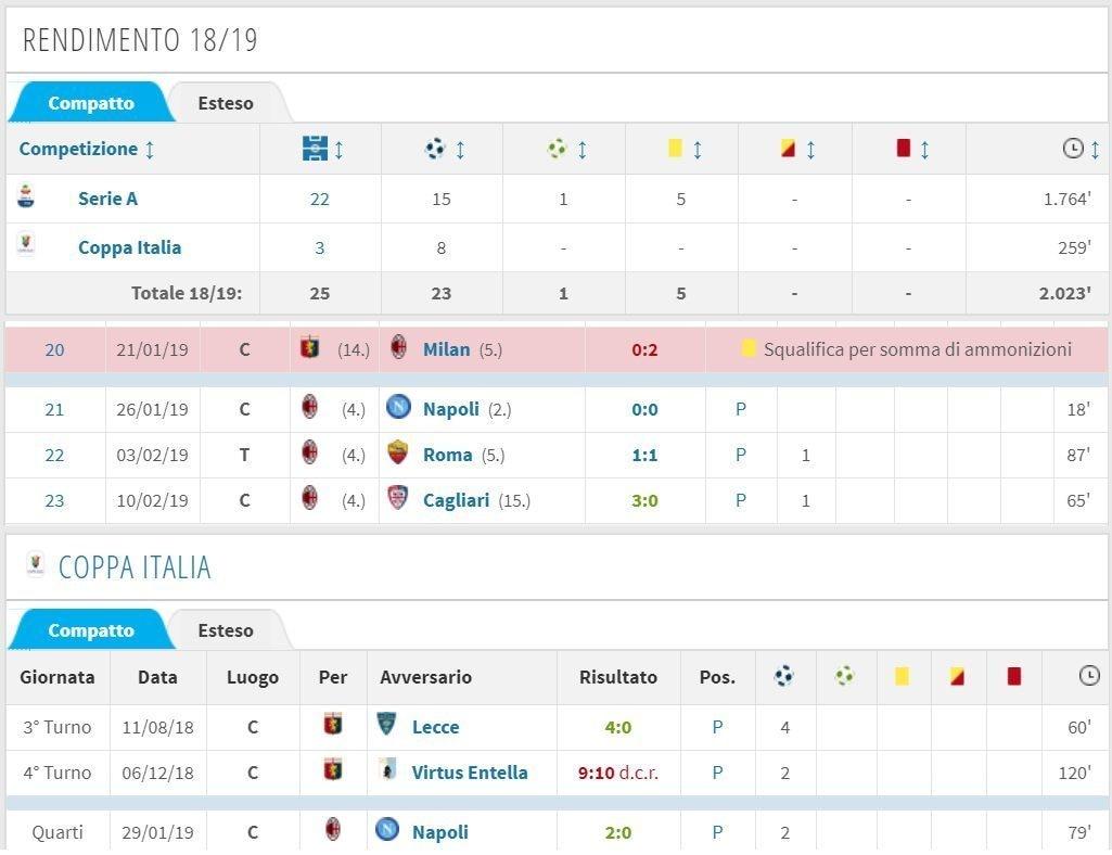 Il rendimento stagionale di Piatek con le maglie del Genoa e del Milan (Coppa Italia e Campionato)