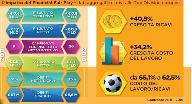 Benchmark internazionale: come cambiano costi e ricavi nelle 5 leghe principali d'Europa (Fonte: Report Calcio)