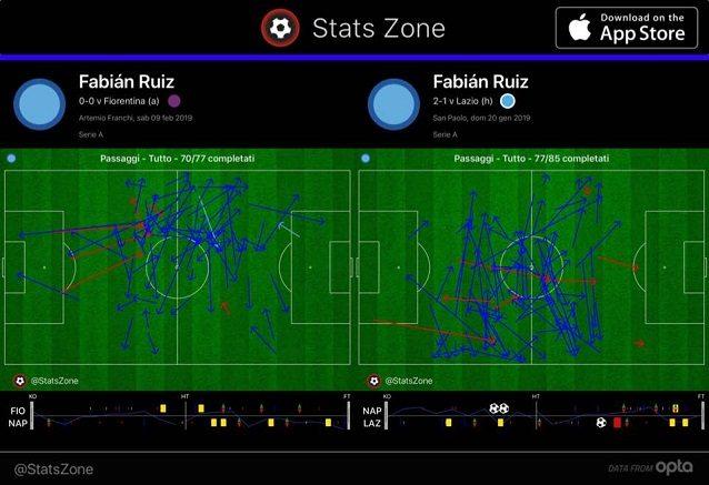 La direzione dei passaggi che Ruiz ha completato contro Fiorentina e Lazio