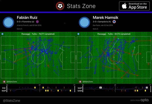 I passaggi completati da Ruiz contro la Fiorentina e da Hamsik contro la Samp. Lo spagnolo, più ripiegato, combina 40 volte complessive con Allan