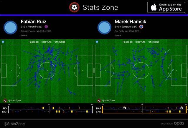 I passaggi ricevuti da Ruiz a Firenze e da Hamsik contro la Sampdoria. Lo spagnolo prende palla in un range molto più ristretto