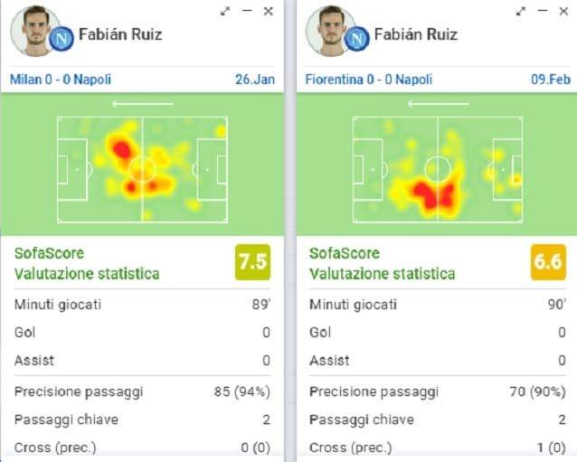 La posizione in campo di Ruiz contro Milan e Fiorentina