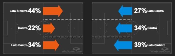 lo sviluppo del gioco sulle fasce di Napoli e Samp (whoscored.com)
