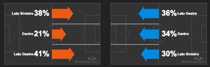 gli attacchi sulle fasce laterali di Fiorentina e Napoli (whoscored.com)