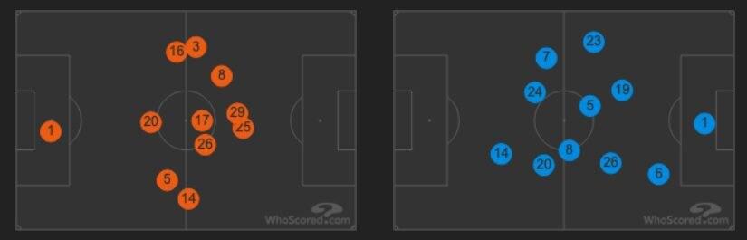 le posizioni medie in campo di Fiorentina e Napoli (whoscored.com)