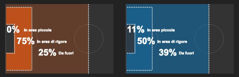 la provenienza delle conclusioni di Parma (a sinistra) e Inter (a destra) (whoscored.com)