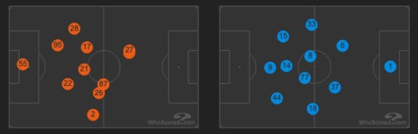 le posizioni medie in campo di Parma e Inter (whoscored.com)