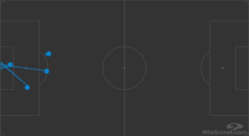 appena 4 i tiri di Aguero in partita (whoscored.com)
