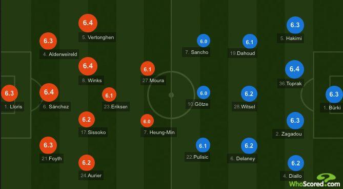 Le formazioni di Tottenham–Borussia Dortmund. (whoscored.com)