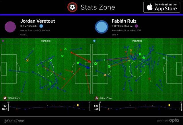 Il confronto tra Veretout e Ruiz nel primo tempo. Più mezzala classica il centrocampista viola, lo spagnolo si spinge verso territori e posizioni a lui naturali verso la fascia sinistra