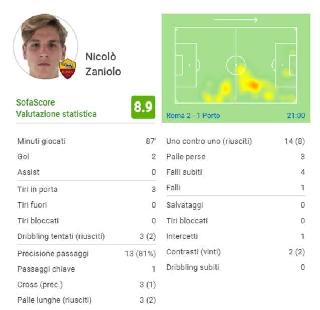 Le statistiche di Nicolò Zaniolo nel match contro il Porto (fonte SofaScore)
