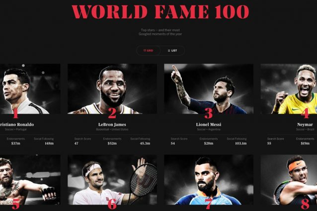 Le prime posizioni della World Fame 100 – Fonte: ESPN