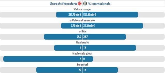 Dati a confronto tra Eintracht e Inter (fonte Transfermarkt)