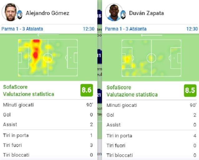 Le statistiche finali di Gomez e Zapata nel match del Tardini (SofaScore)