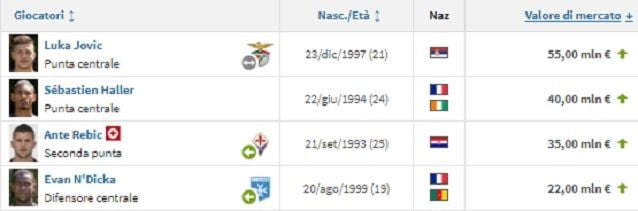 I giocatori più preziosi della rosa dell'Eintracht Francoforte (fonte Transfermarkt)