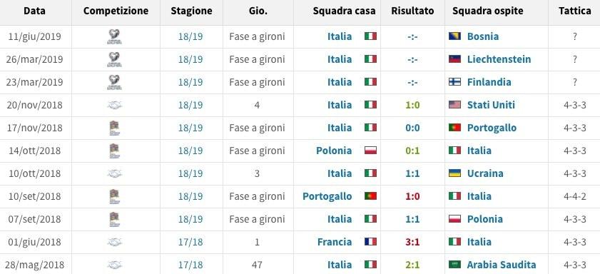 il calendario dell'Italia di Mancini fra 2018 e inizio 2019 (Transfermarkt.it)