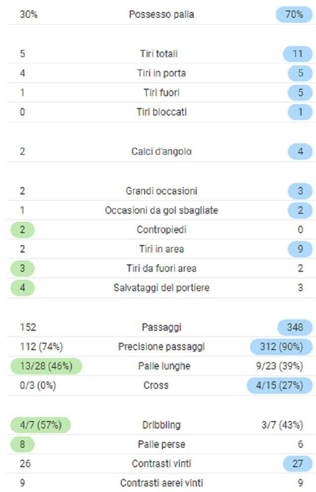 Le statistiche del 1° tempo di Parma – Atalanta (SofaScore)