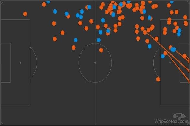 In rosso, i tocchi di palla di Bernat e Di Maria nel primo tempo, in blu quelli di Bailly e Young (Whoscored)