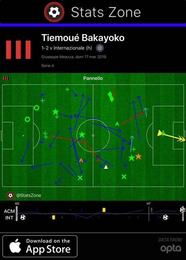 Il coinvolgimento energico di Bakayoko fino al momento del gol
