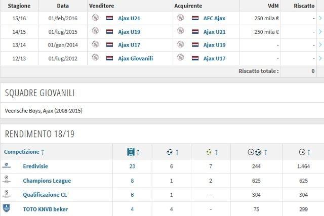 La carriera e il rendimento attuale di Van de Beek (Transfermarkt)
