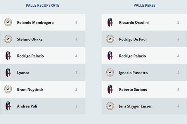 I numeri statistici di Udinese–Bologna (LegaSerieA)
