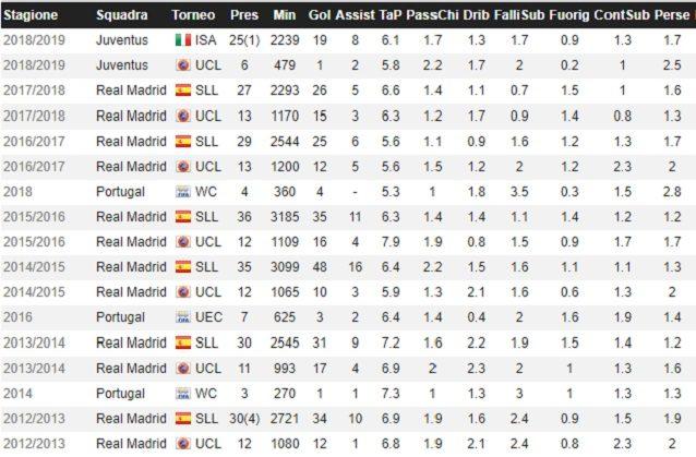L'evoluzione del rendimento offensivo di Cristiano Ronaldo nelle ultime stagioni (Fonte: Whoscored)