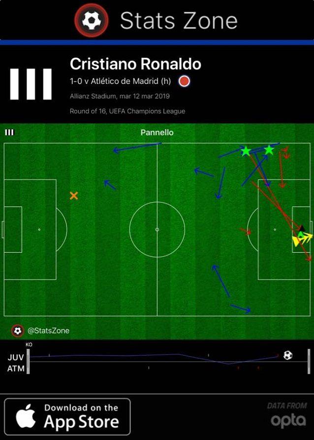 Il primo tempo di Cristiano Ronaldo, più presente in area rispetto alle ultime partite