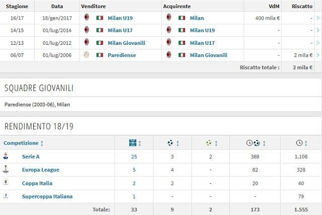 La carriera e il rendimento attuale di Patrick Cutrone (Transfermarkt)