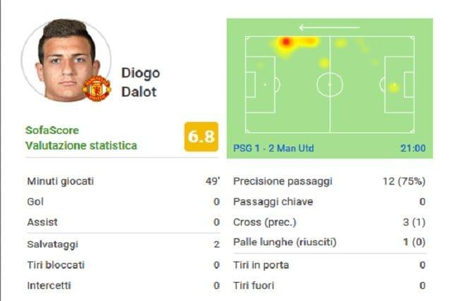 I numeri di Dalot tra i migliori nello United (Whoscored)