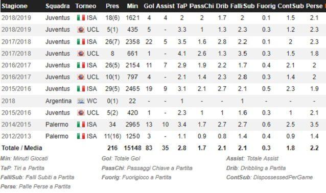 L'evoluzione del rendimento offensivo di Dybala (Fonte: Whoscored.com)