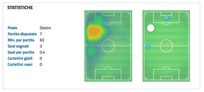 I numeri di Everton. (wyscout.com)