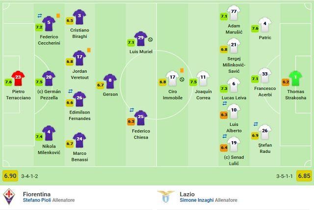 Le votazioni finali di Fiorentina–Lazio (Sofascore)