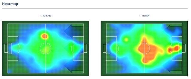 La heatmap del primo tempo. Il Milan insiste nella zona di Kessie, l'Inter conta molto sui centrali nell'avvio dell'azione e controlla il gioco a centrocampo