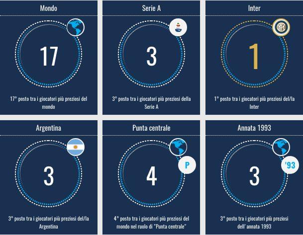 La statistica sul valore di mercato di Icardi (fonte transfermarkt.it)