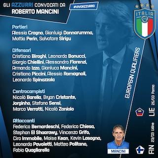 Mancini vara la prima Italia per le qualificazioni a Euro 2020: c'è Quagliarella. Balo out