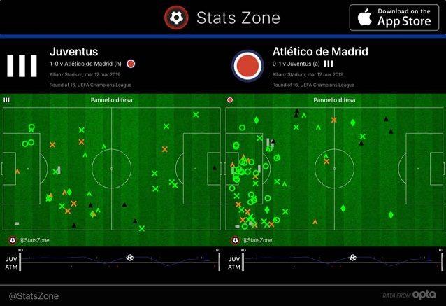Gli interventi difensivi nel primo tempo: chiaro come la Juve recuperi alto il pallone e protegga l'area. Più schiacciato l'Atletico
