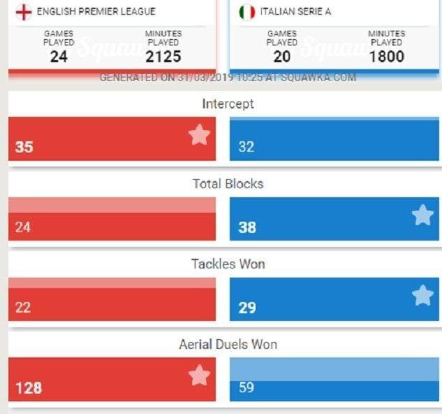 Il confronto tra van Dijk del Liverpool (uno dei più forti centrali in Europa) e Koulibaly del Napoli