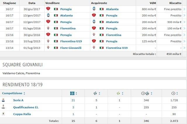 La carriera e il rendimento attuale di Gianluca Mancini (Transfermarkt)