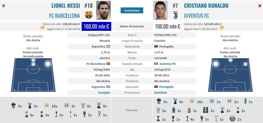 Le schede di Messi e Ronaldo a confronto (fonte Transfermarkt)