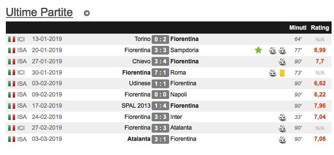 Le partite di Luis Muriel con la Fiorentina. (transfermarkt.it)