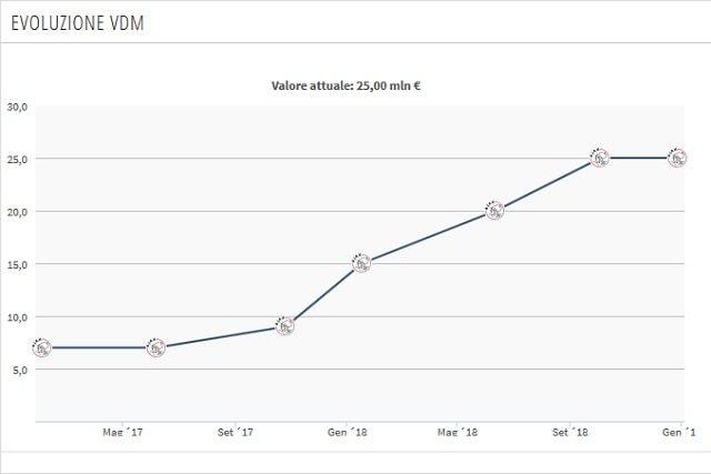 L'evoluzione del valore di mercato di Neres (Transfermarkt)