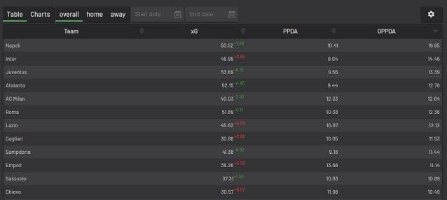 Migliori squadre per OPPDA, media passaggi nella propria metà campo per azione difensiva avversaria