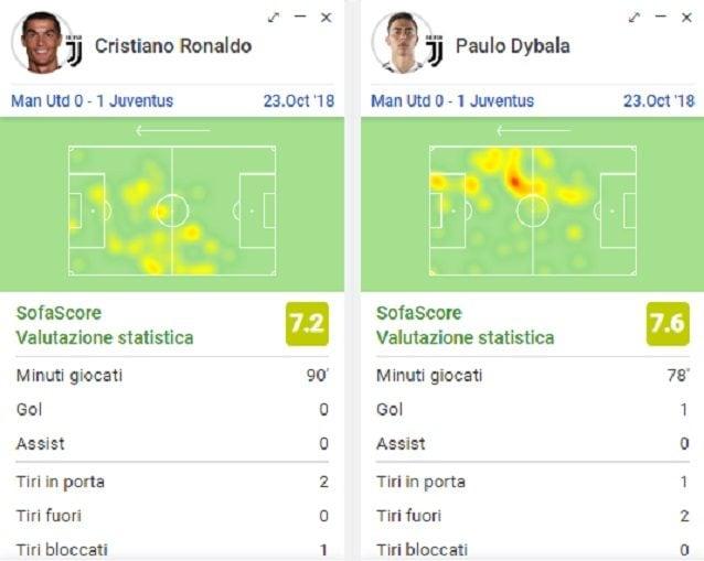 I movimenti di CR7 e Dybala all'Old Trafford, in una delle migliori partite della Juve di Allegri in questa Champions League