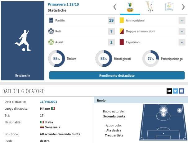 La scheda di rendimento di Daniel Maldini (fonte transfermarkt.it)