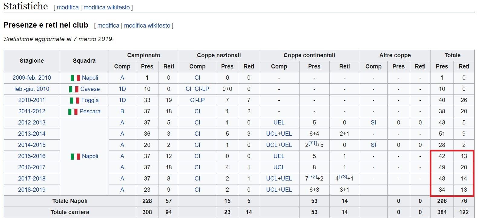 Le statistiche di Insigne a Napoli (fonte Wikipedia)