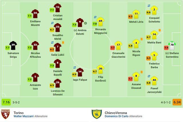 Le votazioni finali di Torino– Chievo (Sofascore)