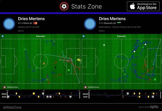 Mertens è molto più presente in area contro la Roma, giocando accanto a Milik, che a Sassuolo da prima punta atipica con Insigne