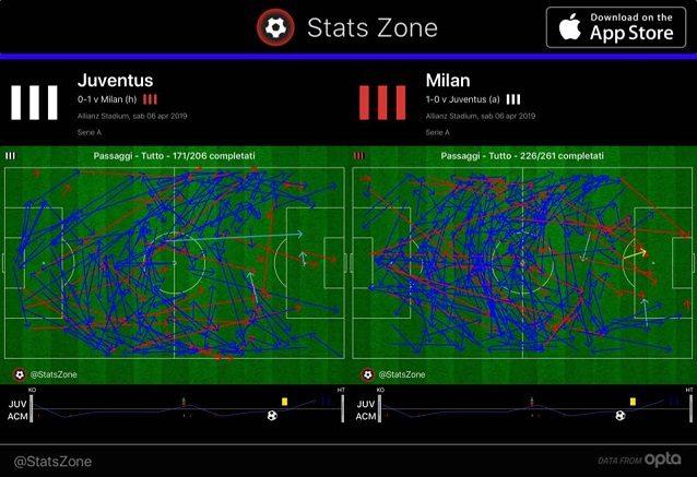 Nel primo tempo, la Juve sviluppa un gioco ampio ma sterile. Il Milan arriva più facilmente nella trequarti