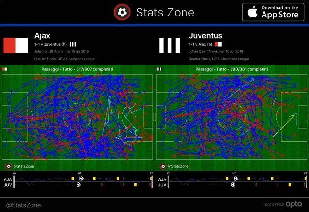 I passaggi di Ajax e Juve nei 90 minuti