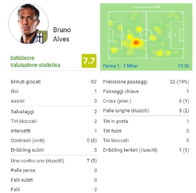 La prestazione di Bruno Alves contro il Milan (fonte SofaScore)